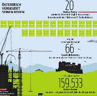 Österreich Flächenberbrauch